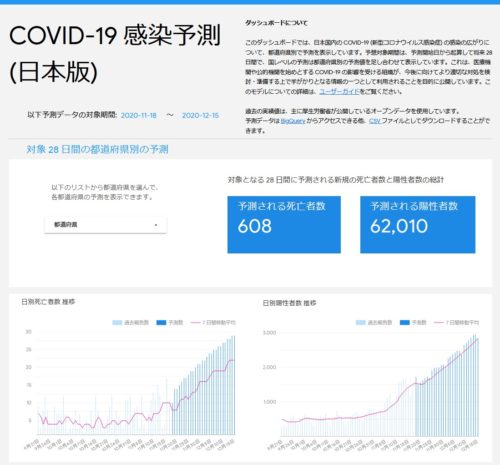 グーグルのAIが予測した日本の新型コロナウイルスの感染者数