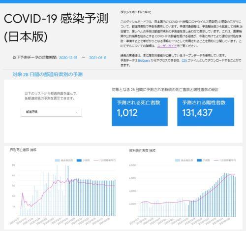 グーグルAIが予想した新型コロナウイルス感染者数