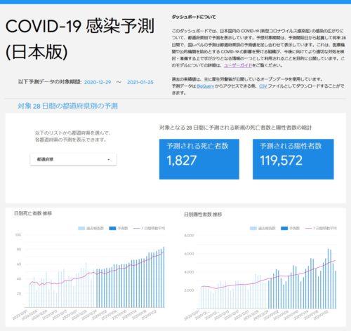 グーグルのAIが予測した新型コロナウイルスの感染者2020年12月31日調べ